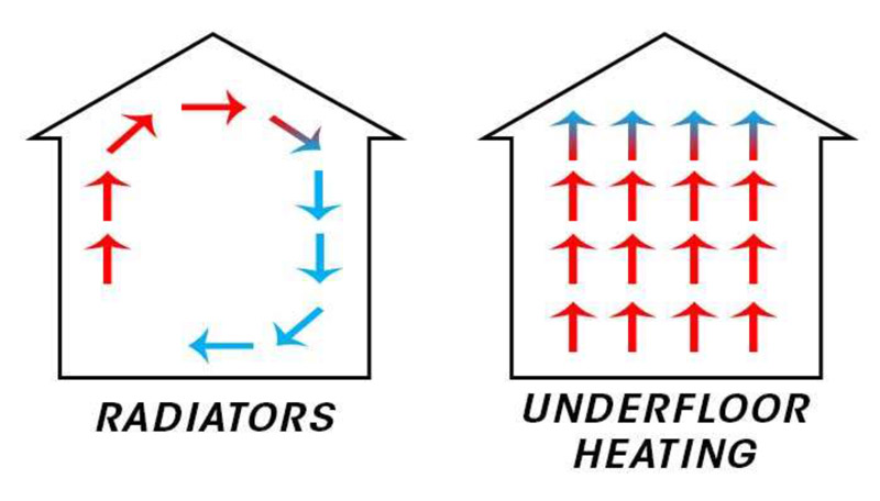 Radiators vs Undefloor Heating